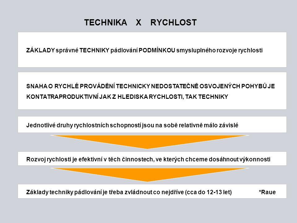TECHNIKA X RYCHLOST ZÁKLADY správné TECHNIKY pádlování PODMÍNKOU smysluplného rozvoje rychlosti.