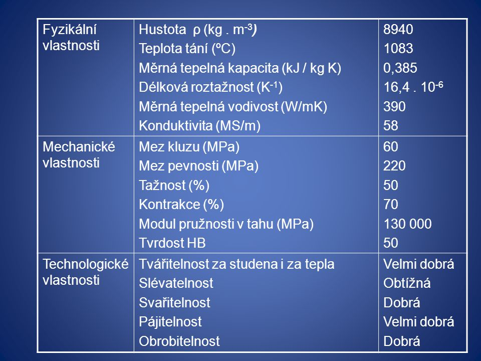 Měrná tepelná kapacita (kJ / kg K) Délková roztažnost (K-1)