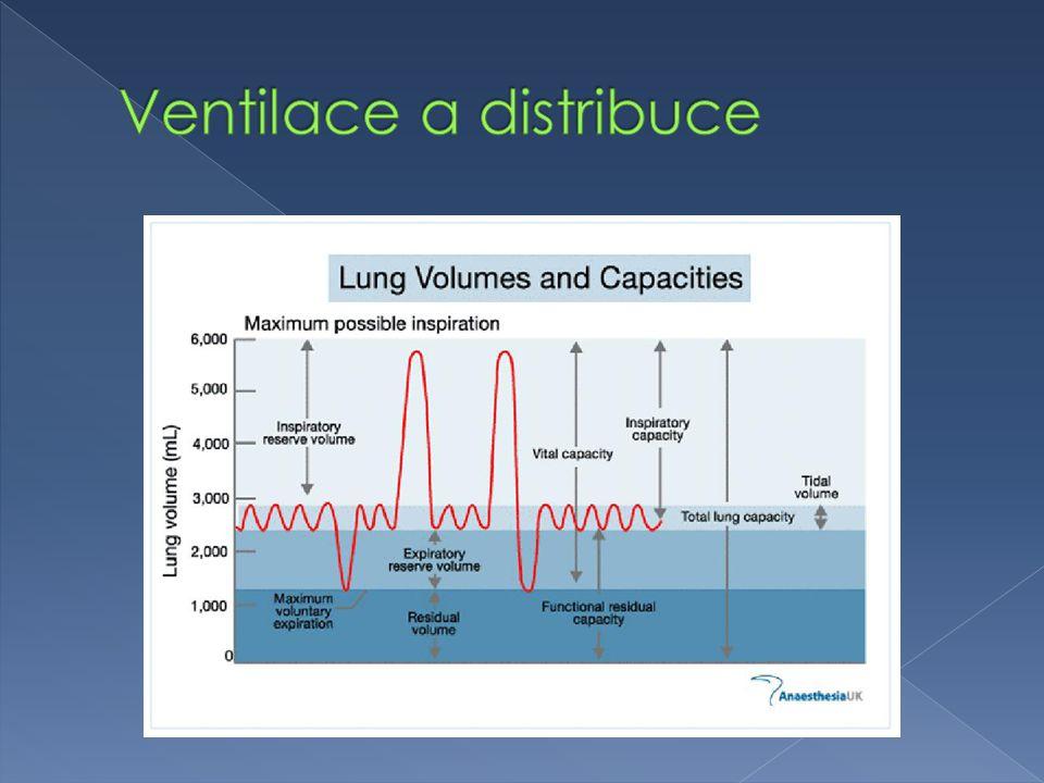 Ventilace a distribuce