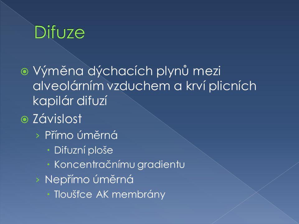 Difuze Výměna dýchacích plynů mezi alveolárním vzduchem a krví plicních kapilár difuzí. Závislost.