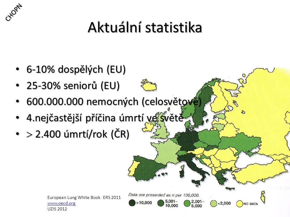 Aktuální statistika 6-10% dospělých (EU) 25-30% seniorů (EU)