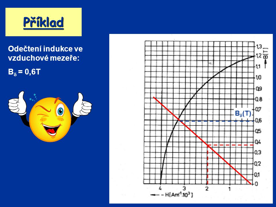 Příklad Odečtení indukce ve vzduchové mezeře: B = 0,6T B(T)