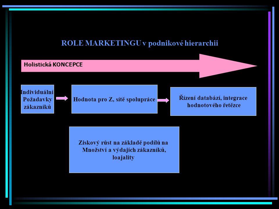 ROLE MARKETINGU v podnikové hierarchii