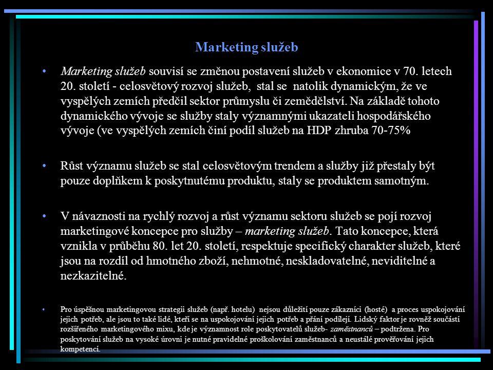 Marketing služeb