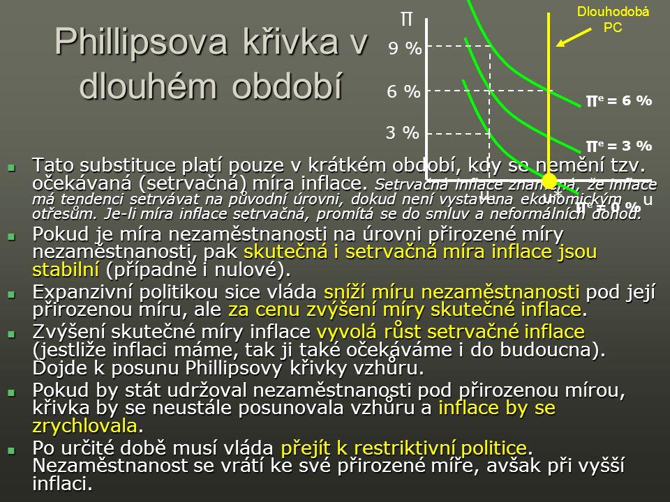 Phillipsova křivka v dlouhém období