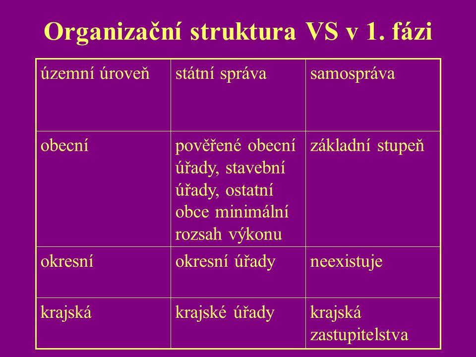 Organizační struktura VS v 1. fázi