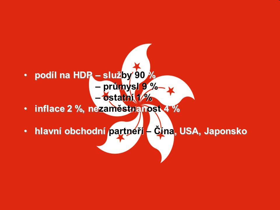 podíl na HDP – služby 90 % – průmysl 9 % – ostatní 1 % inflace 2 %, nezaměstnanost 4 % hlavní obchodní partneři – Čína, USA, Japonsko.