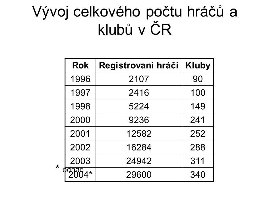 Vývoj celkového počtu hráčů a klubů v ČR