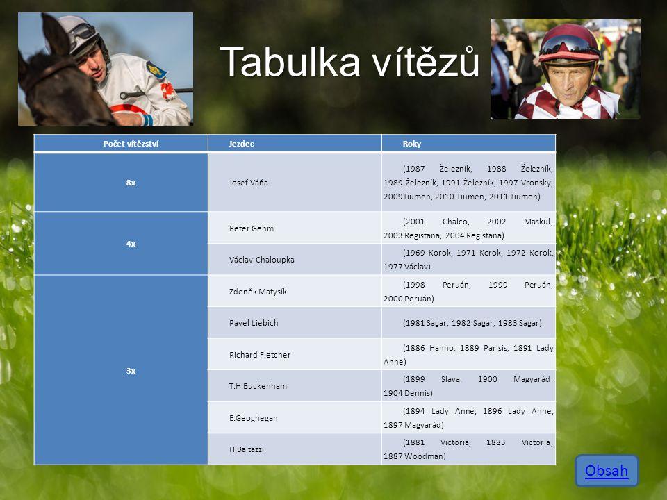 Tabulka vítězů Obsah Počet vítězství Jezdec Roky 8x Josef Váňa