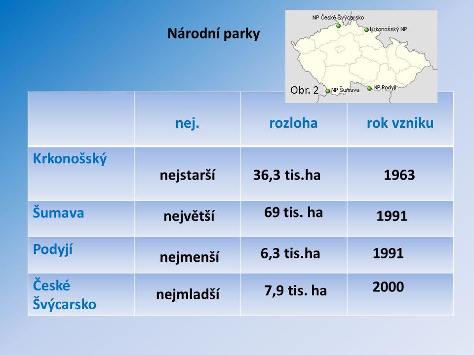 Národní parky nej. rozloha rok vzniku Krkonošský Šumava Podyjí