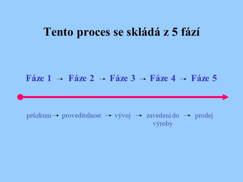 Tento proces se skládá z 5 fází