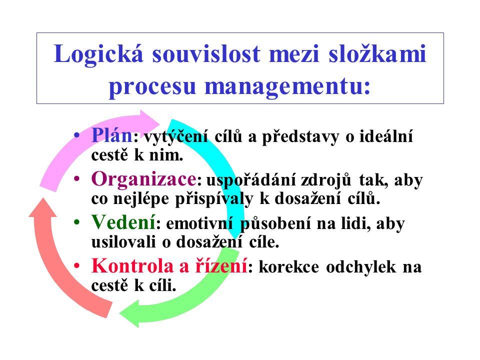 Logická souvislost mezi složkami procesu managementu: