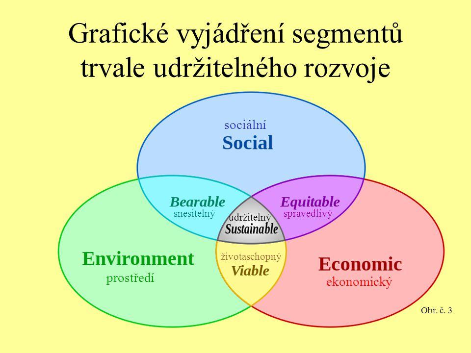 Grafické vyjádření segmentů trvale udržitelného rozvoje