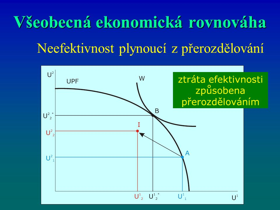 Všeobecná ekonomická rovnováha