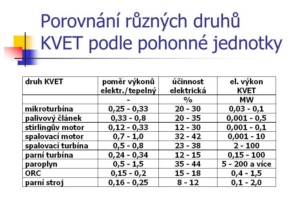Porovnání různých druhů KVET podle pohonné jednotky