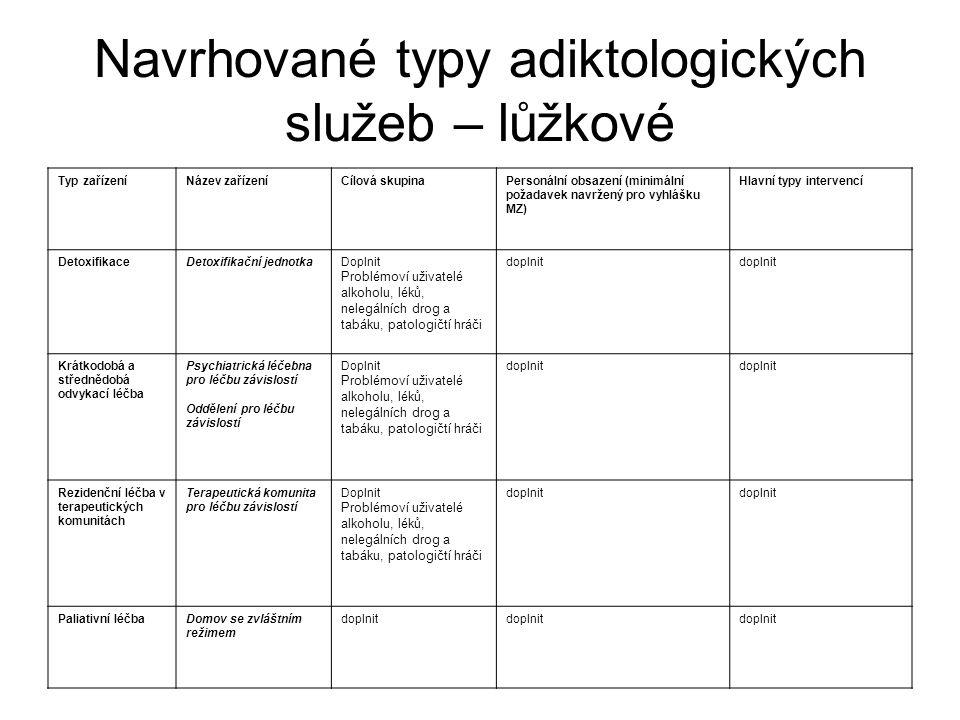 Navrhované typy adiktologických služeb – lůžkové