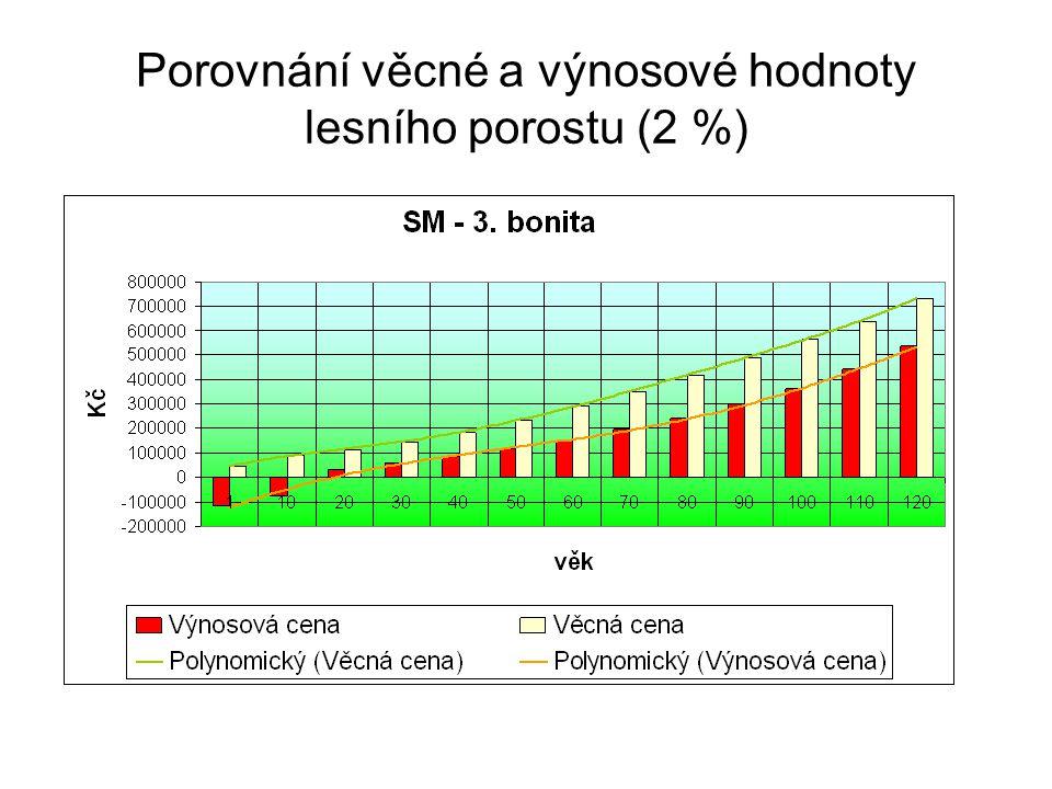 Porovnání věcné a výnosové hodnoty lesního porostu (2 %)
