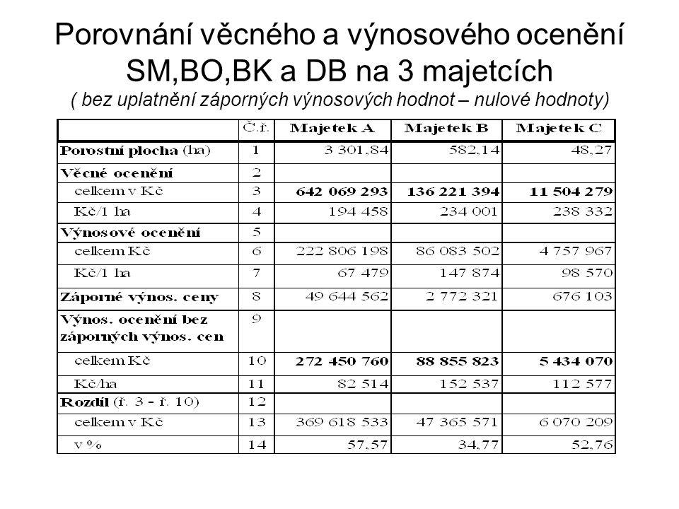 Porovnání věcného a výnosového ocenění SM,BO,BK a DB na 3 majetcích ( bez uplatnění záporných výnosových hodnot – nulové hodnoty)