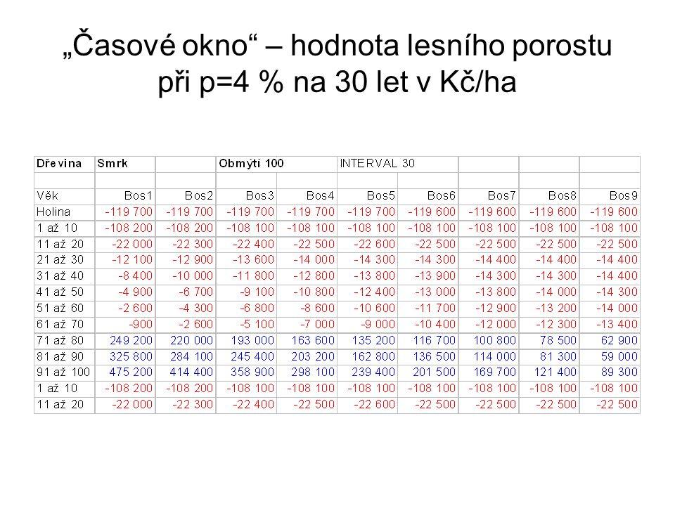 """""""Časové okno – hodnota lesního porostu při p=4 % na 30 let v Kč/ha"""