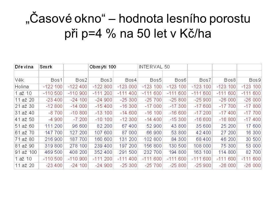 """""""Časové okno – hodnota lesního porostu při p=4 % na 50 let v Kč/ha"""