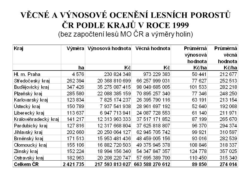 VĚCNÉ A VÝNOSOVÉ OCENĚNÍ LESNÍCH POROSTŮ ČR PODLE KRAJŮ V ROCE 1999 (bez započtení lesů MO ČR a výměry holin)