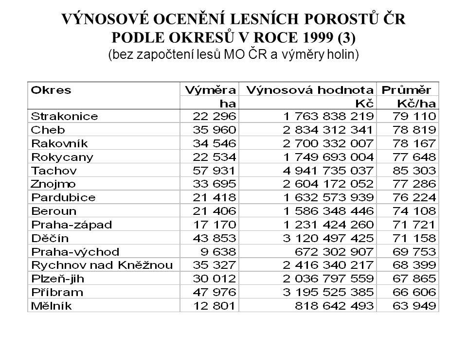 VÝNOSOVÉ OCENĚNÍ LESNÍCH POROSTŮ ČR PODLE OKRESŮ V ROCE 1999 (3) (bez započtení lesů MO ČR a výměry holin)