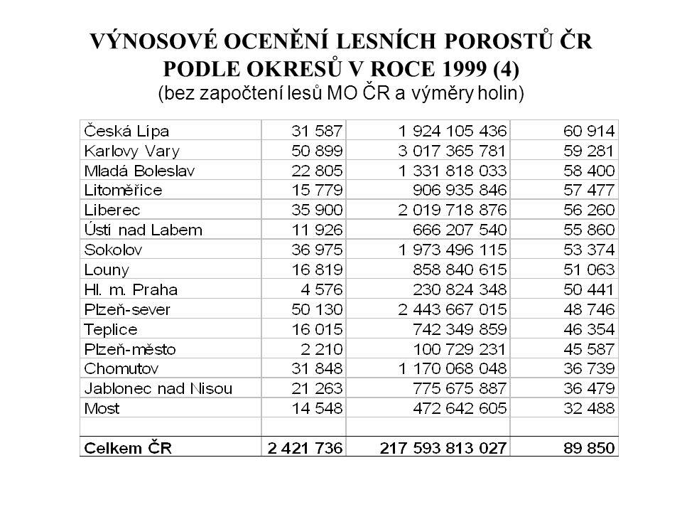 VÝNOSOVÉ OCENĚNÍ LESNÍCH POROSTŮ ČR PODLE OKRESŮ V ROCE 1999 (4) (bez započtení lesů MO ČR a výměry holin)