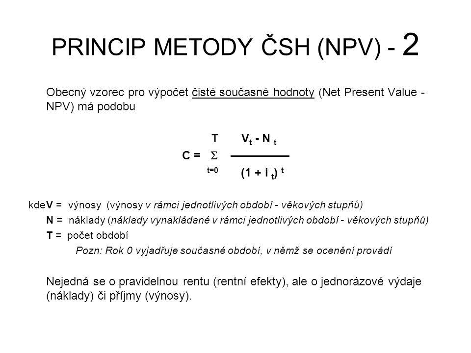 PRINCIP METODY ČSH (NPV) - 2