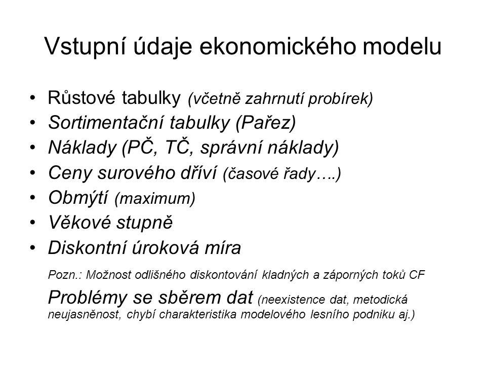 Vstupní údaje ekonomického modelu