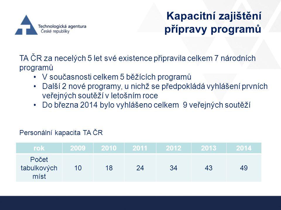 Kapacitní zajištění přípravy programů