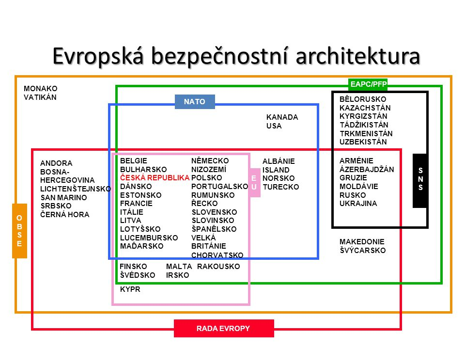 Evropská bezpečnostní architektura