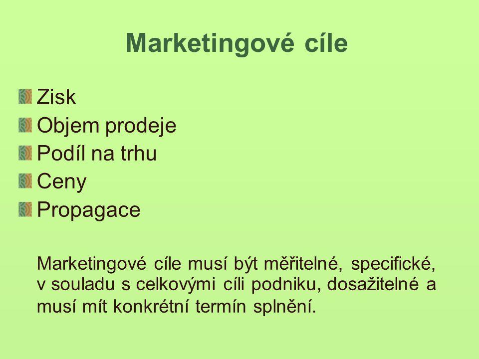 Marketingové cíle Zisk Objem prodeje Podíl na trhu Ceny Propagace