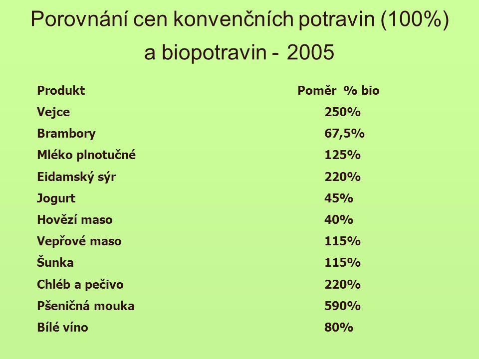 Porovnání cen konvenčních potravin (100%) a biopotravin - 2005