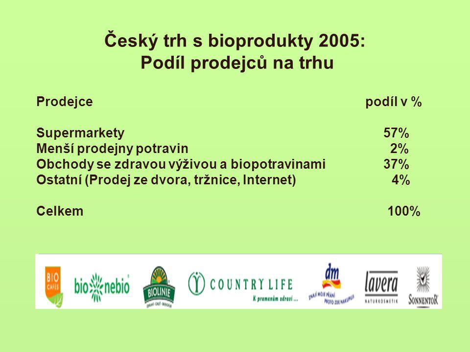 Český trh s bioprodukty 2005: Podíl prodejců na trhu