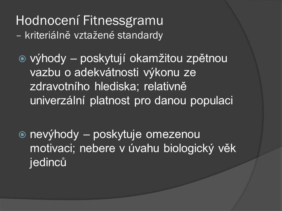 Hodnocení Fitnessgramu – kriteriálně vztažené standardy