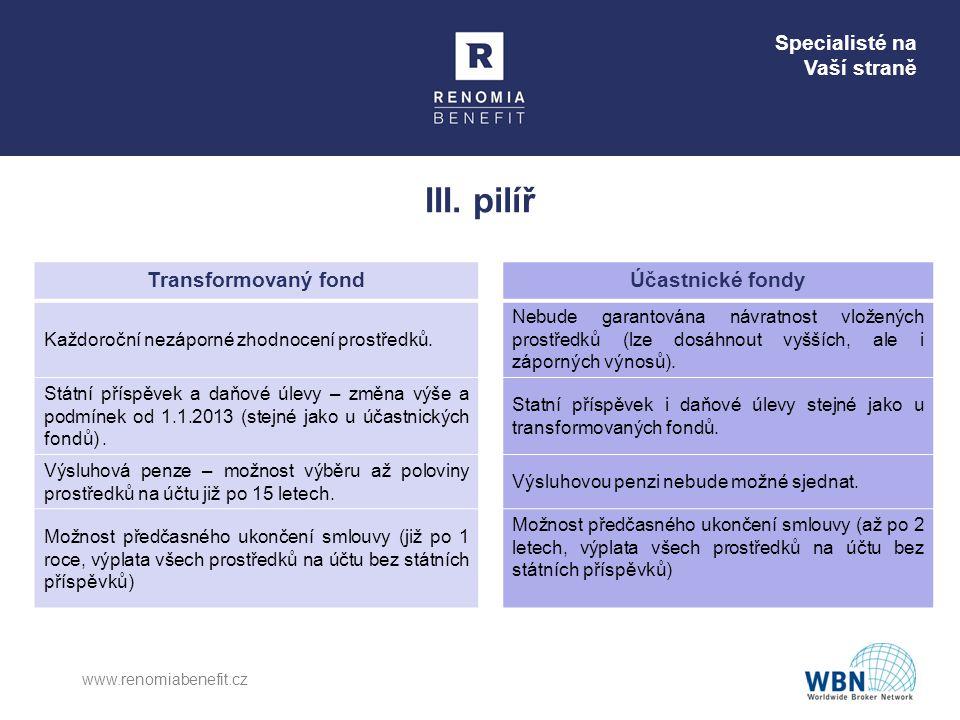 III. pilíř Transformovaný fond Účastnické fondy