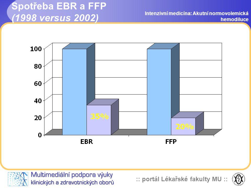 Spotřeba EBR a FFP (1998 versus 2002)
