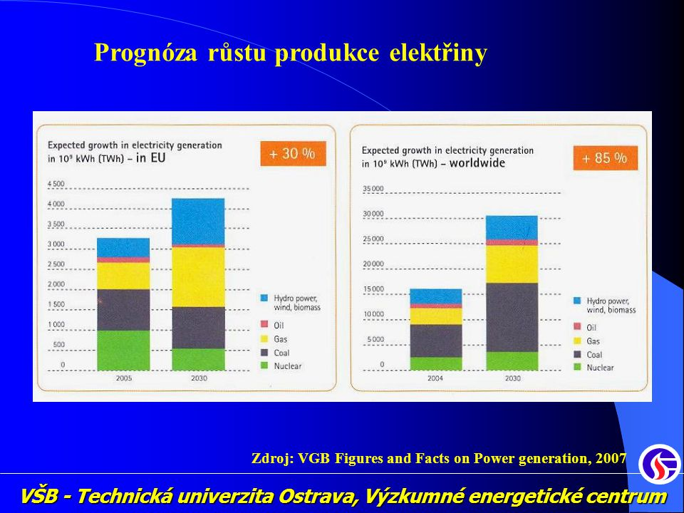 Zdroj: VGB Figures and Facts on Power generation, 2007
