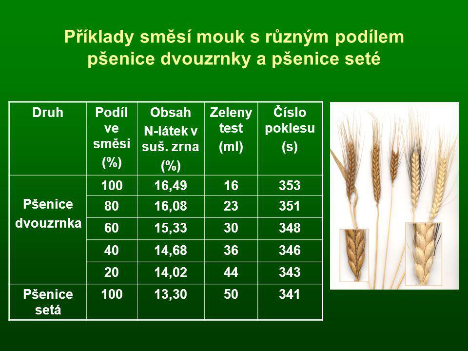 Příklady směsí mouk s různým podílem pšenice dvouzrnky a pšenice seté