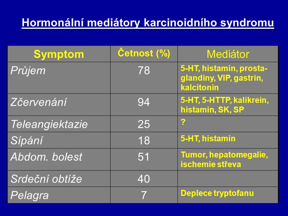 Hormonální mediátory karcinoidního syndromu Symptom Mediátor Průjem 78