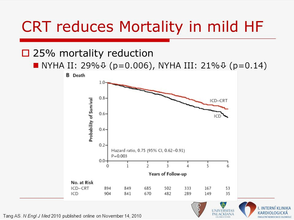 CRT reduces Mortality in mild HF