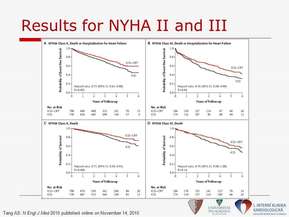 Results for NYHA II and III