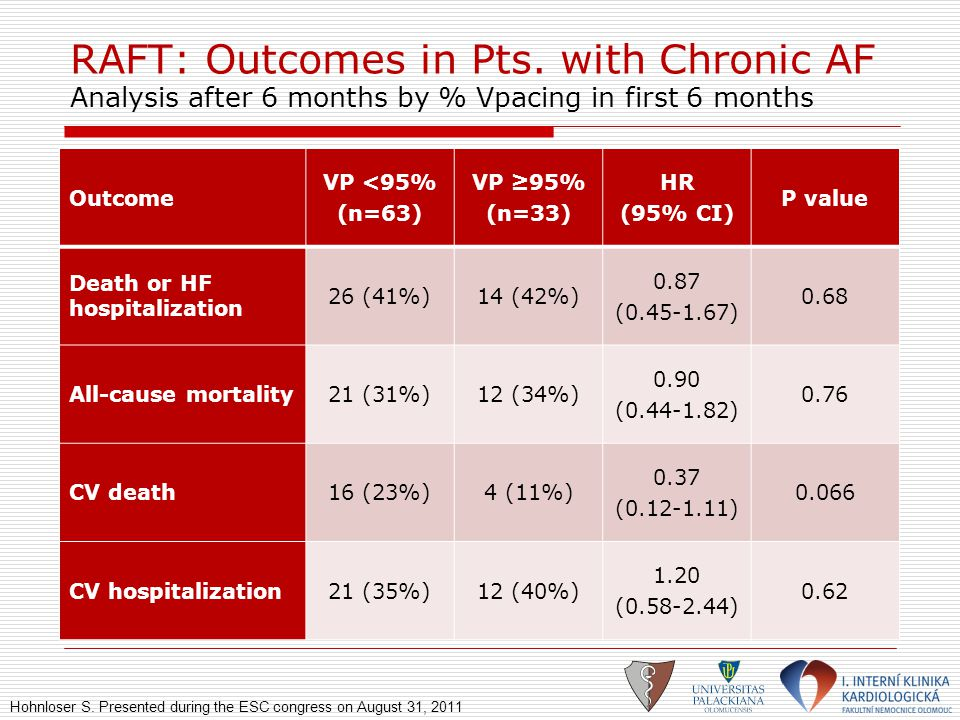 RAFT: Outcomes in Pts. with Chronic AF Analysis after 6 months by % Vpacing in first 6 months