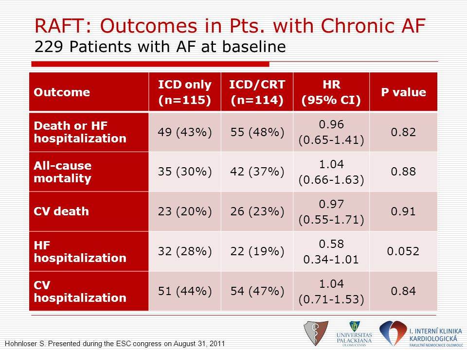 RAFT: Outcomes in Pts. with Chronic AF 229 Patients with AF at baseline