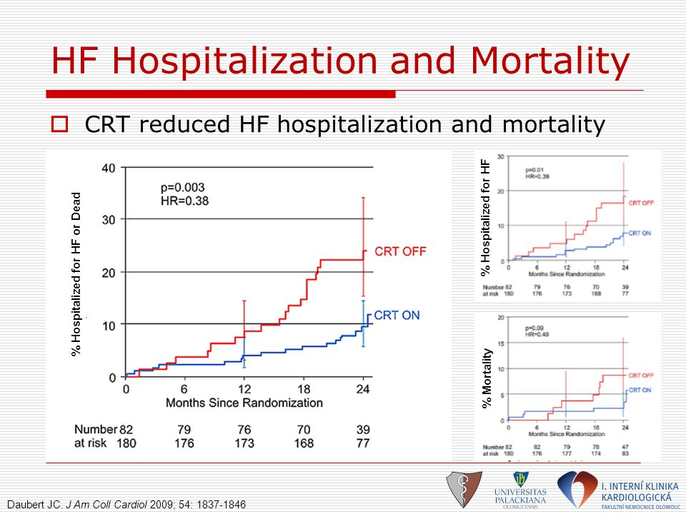 HF Hospitalization and Mortality