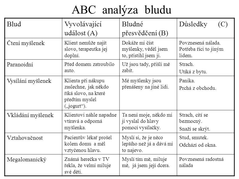 ABC analýza bludu Blud Vyvolávající událost (A) Bludné přesvědčení (B)