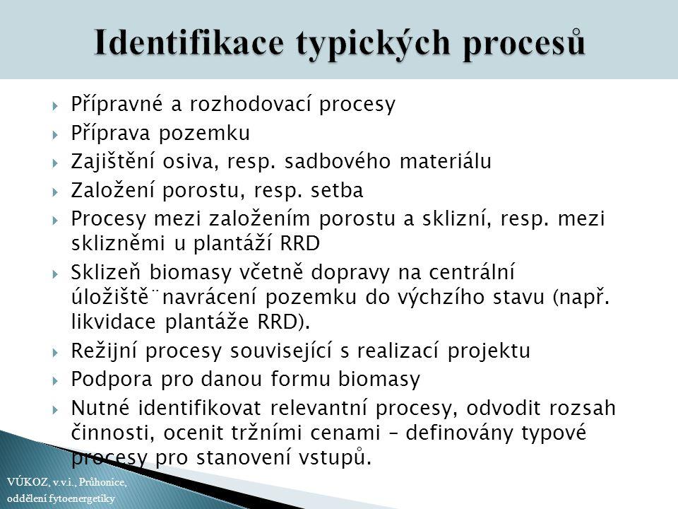 Identifikace typických procesů
