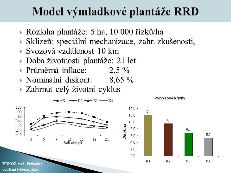 Model výmladkové plantáže RRD