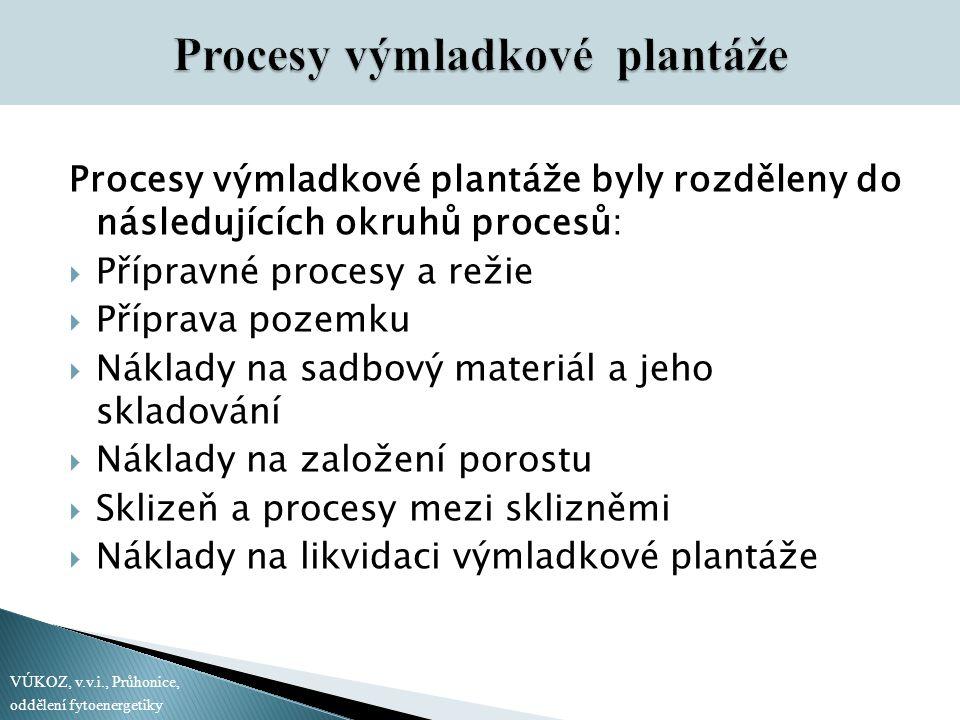 Procesy výmladkové plantáže