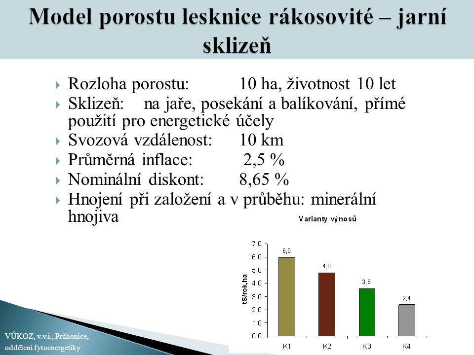 Model porostu lesknice rákosovité – jarní sklizeň